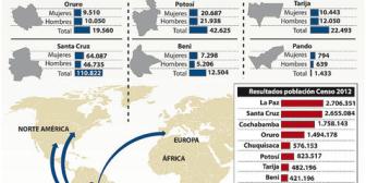 En 11 años dejaron el país 487.995 bolivianos