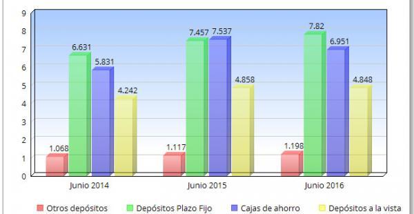 Los depósitos a junio de 2016 fueron 1% menos que los depósitos del primer semestre del año pasado