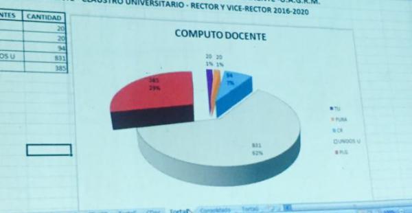 La torta con el 96% de los conteos oficiales del voto estudiantil donde ganó Miguel Cadima