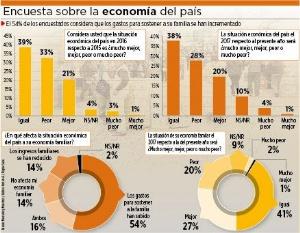 Encuesta: el 54% cree que sus gastos familiares han subido