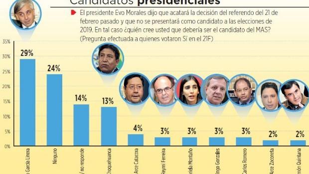 Los que votaron por el Sí ven al Vice como sucesor de Morales