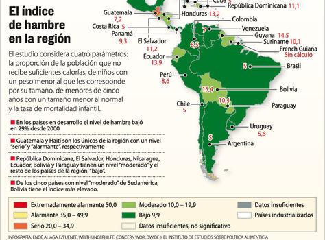Índice de hambre en la región