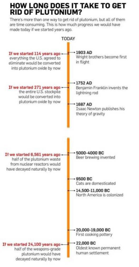 ¿Cuánto tiempo hace falta para deshacerse del plutonio? (Fuente: Popular Science - Pinche para ampliar)