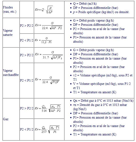 calcul du cv d une vanne
