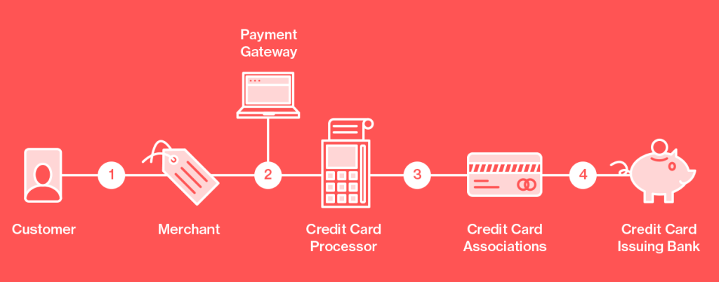 See Also: The Complete Guide to Credit Card Processing Rates & Fees