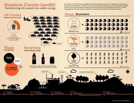 Sunshine Canyon - Landfill Facts