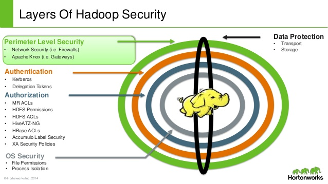 Big Data Security How to secure your Hadoop cluster Elastic Security