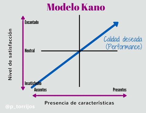Calidad deseada en el modelo Kano