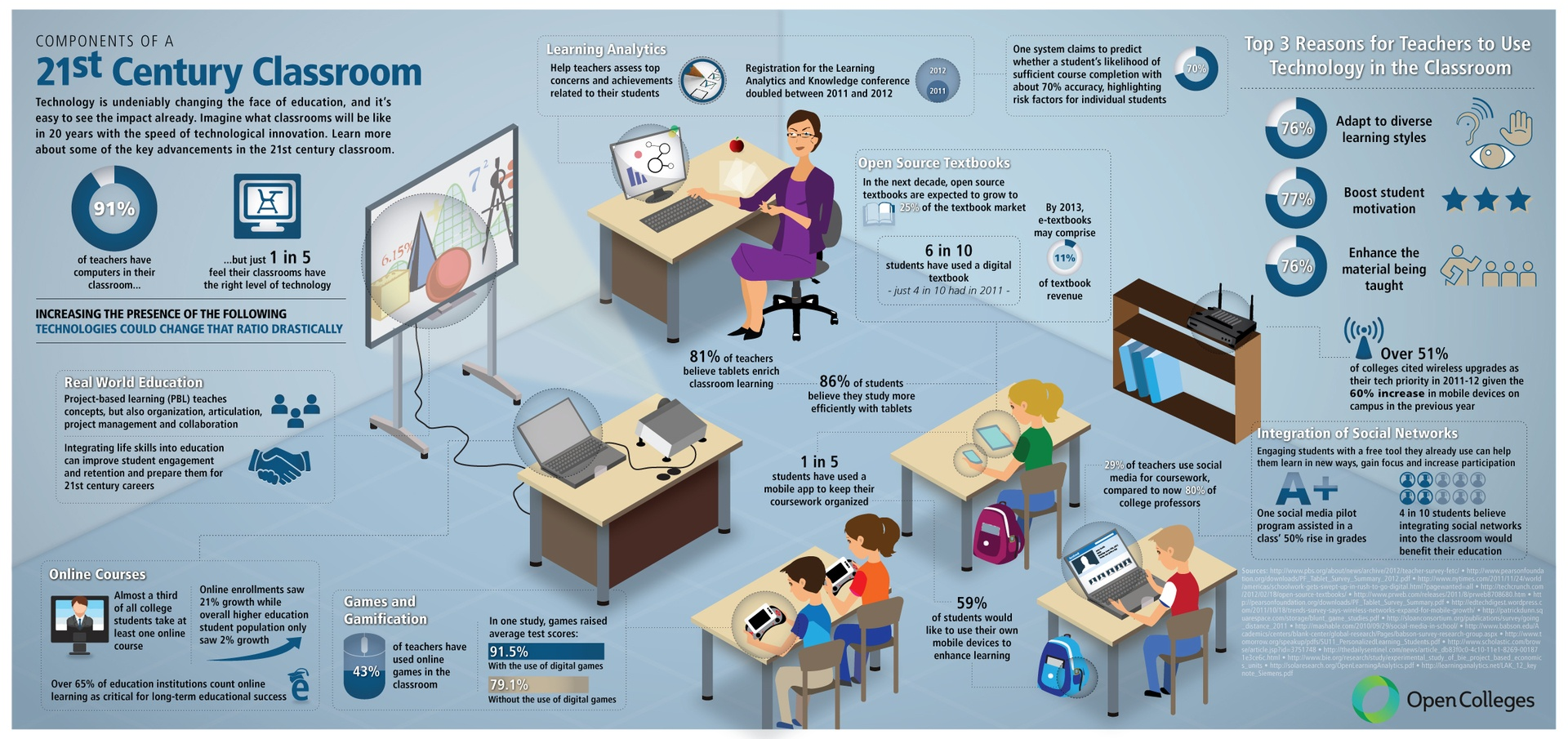 North South University 21st Century Educational Technology Classroom Infographic
