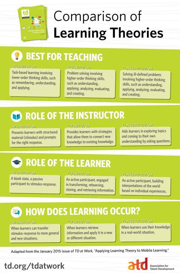 behaviorism Archives - e-Learning Infographics