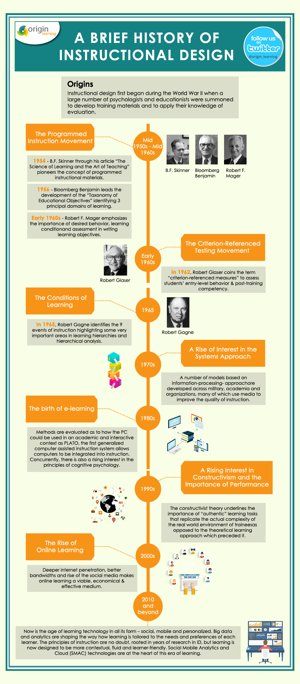 Development History A Brief History Of Instructional Design Infographic E Learning