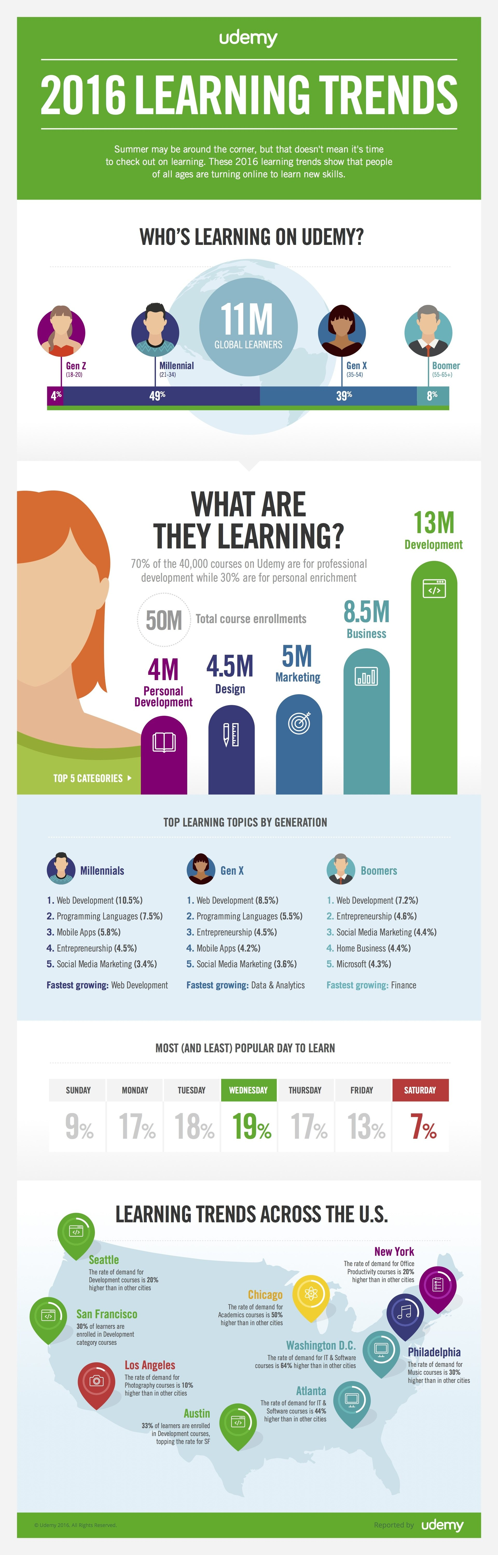 Double Vs Double Java The State Of Online Learning In 2016 Infographic E