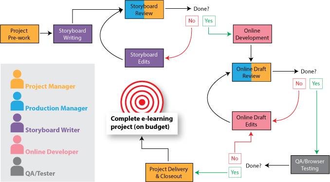 Action Mapping With a Twist A Tool for Budgeting E-Learning