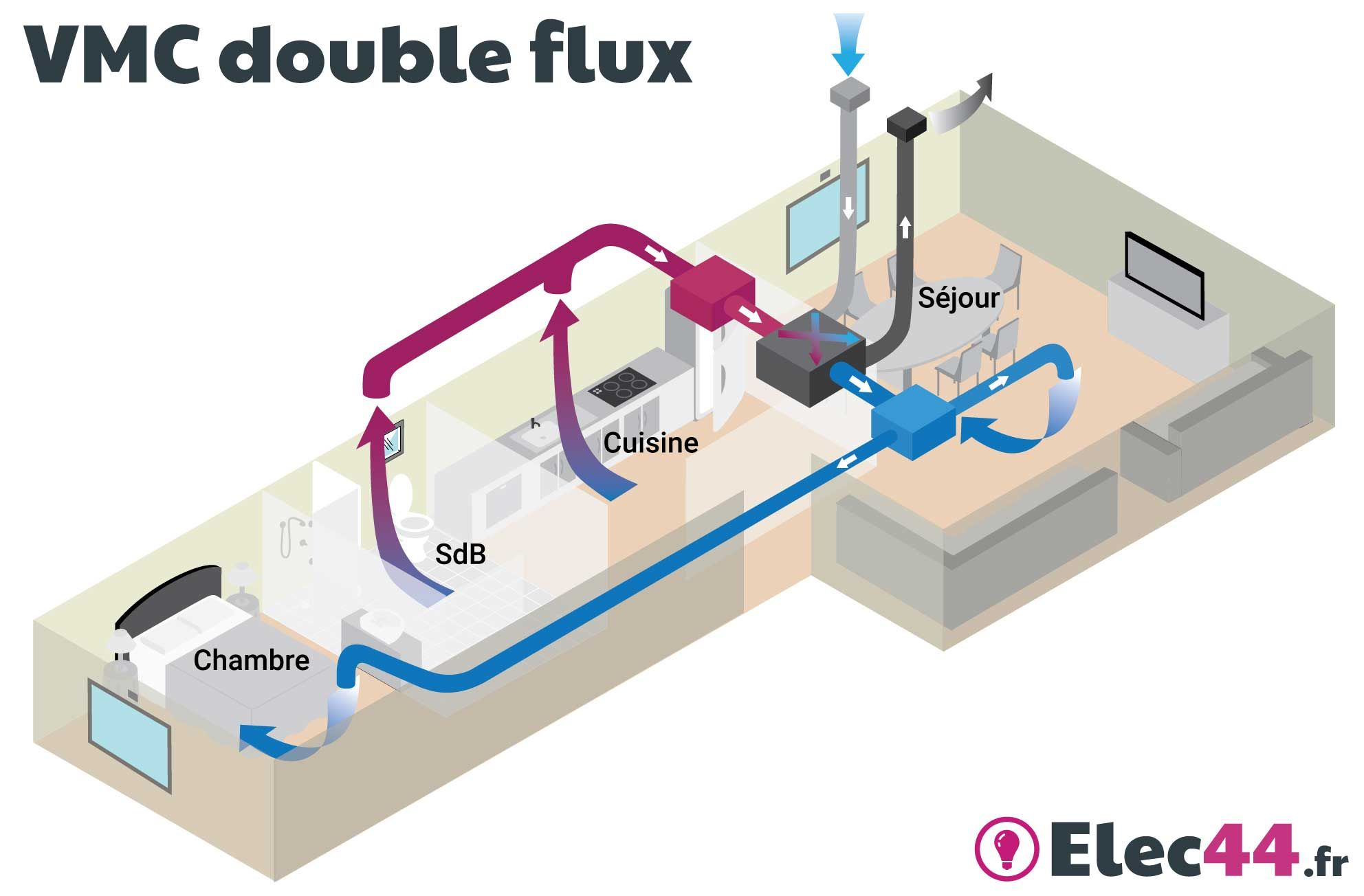 Installer Une Vmc Simple Flux Guide Choisir Sa Vmc Simple Flux Ou Double Flux Sas