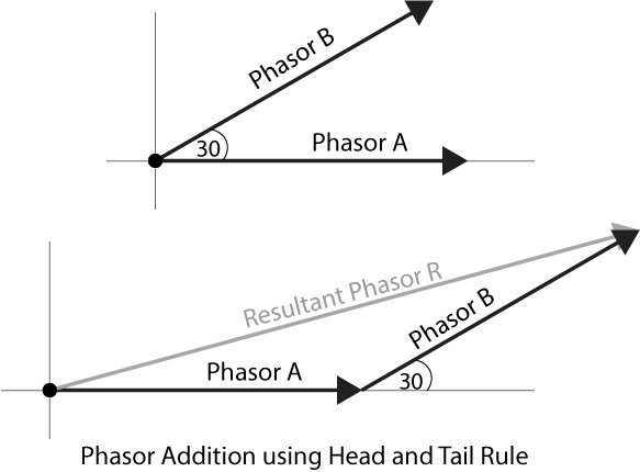 phasor diagram circuit analysis