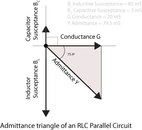 RLC Parallel circuit analysis with solved problem
