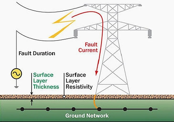 Earthing in electrical network - purpose, methods and measurement