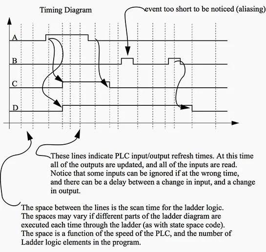 PLC Latch (Flip-Flop) Logic Function