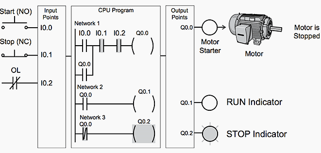 Basic Electrical Wiring Diagrams Lights Series Basic Plc Program For Control Of A Three Phase Ac Motor