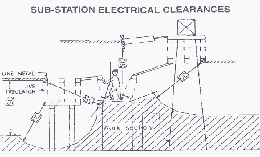 finding an electrical short