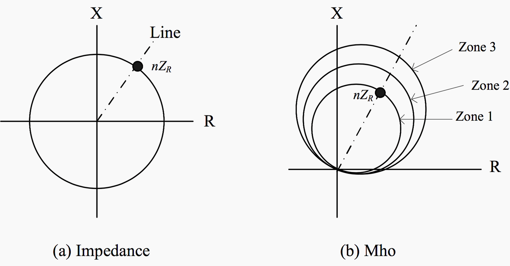 electrical distance relay