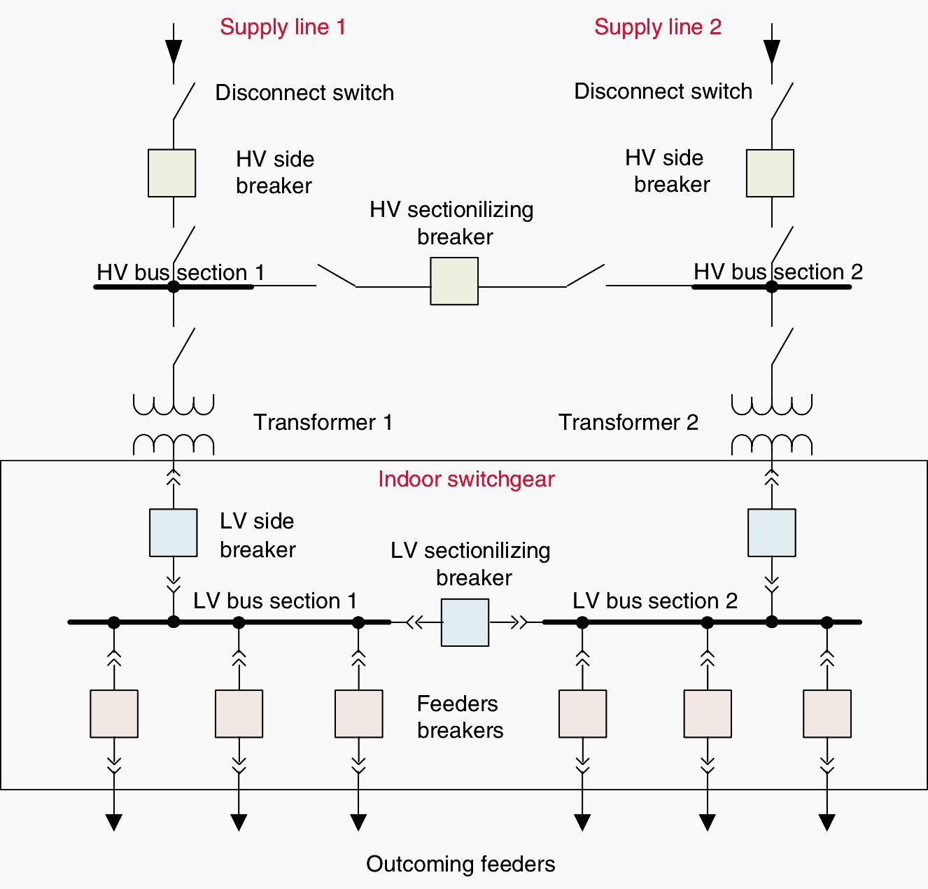 electrical distribution wiring diagram