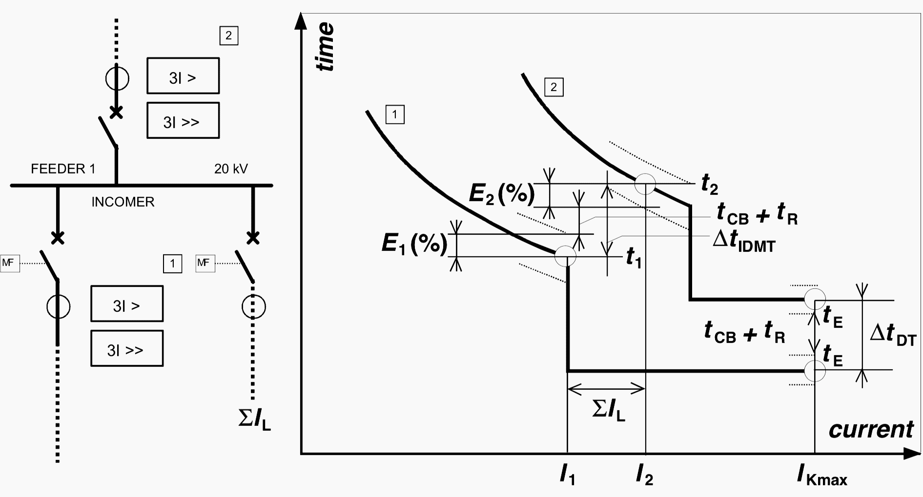 electrical relay coordination