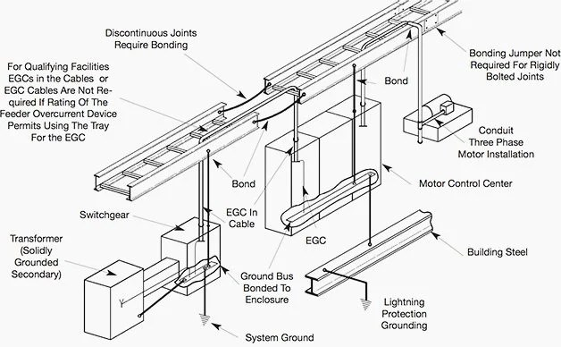 Practices For Grounding And Bonding Of Cable Trays