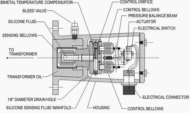 Sudden pressure relay in oil-filled power transformer