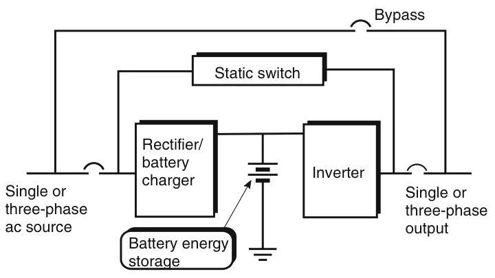 block diagram explain