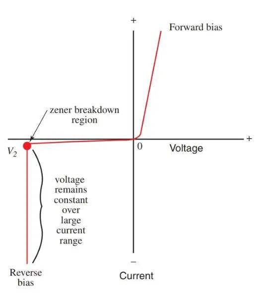 Zener diode characteristics curve Electrical Academia
