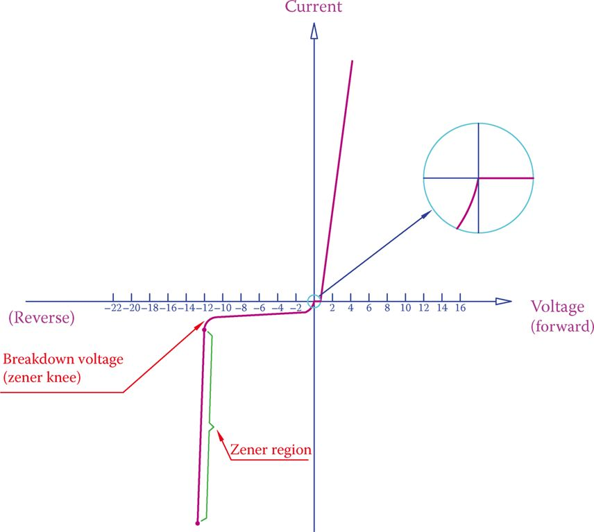 Zener diode characteristic curve Electrical Academia