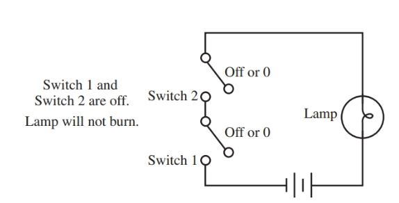 Basic Logic Gates Definition Truth Tables Examples