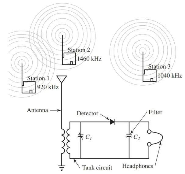 figure block diagram of am radio receiver