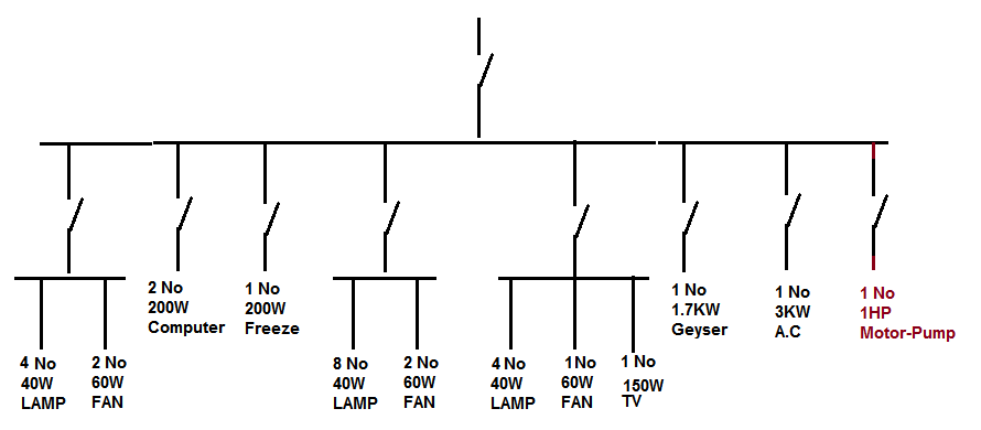 cable selection chart for house wiring