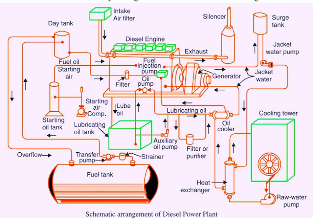 Power Plant Generator Diagram Wiring Diagram