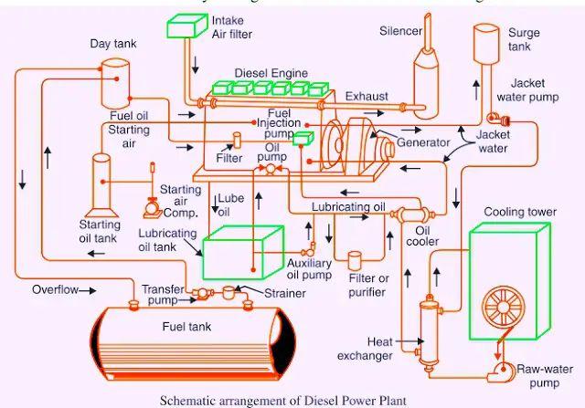 diesel engine power plant diagram