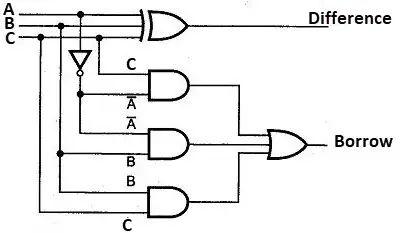 logic diagram of full subtractor