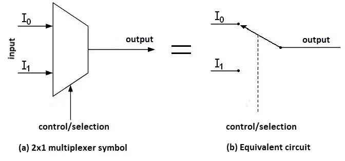 Multiplexer Applications  Advantages Electricalvoice