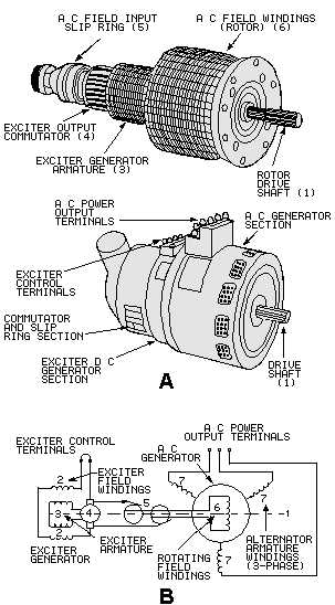 Figure 3-3Ac generator pictorial and schematic drawings