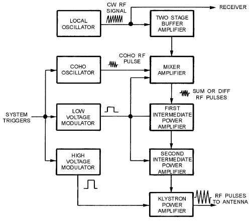 Power Amplifier Transmitter Block Diagram
