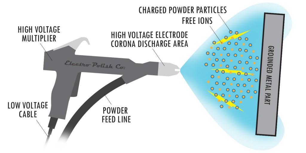 Powder Coating Electro Polish Dayton Ohio Black
