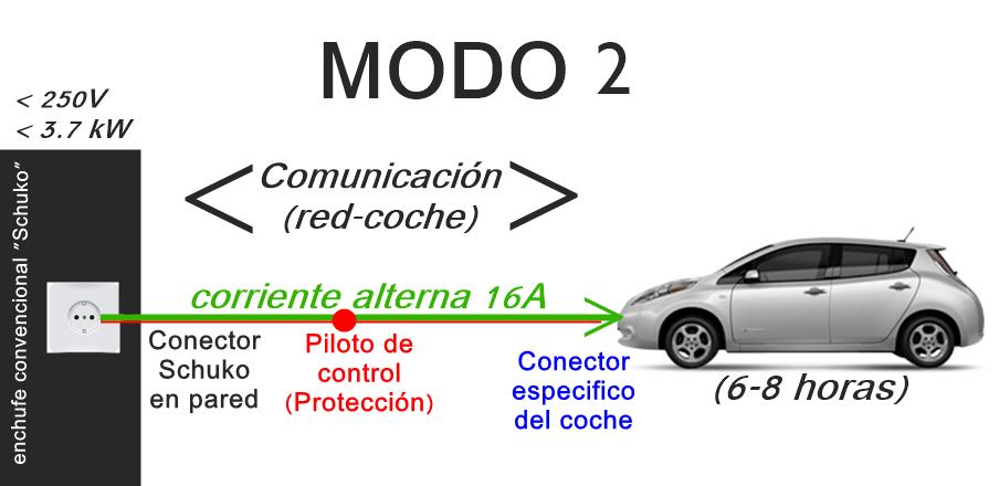 – Modo 2 de recarga para vehículos eléctricos. Corriente alterna.