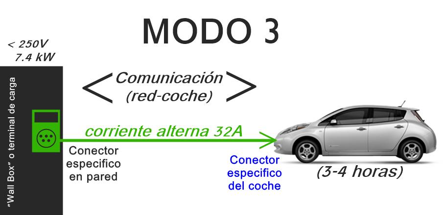 - Modo 3 de recarga para vehículos eléctricos. Corriente alterna.