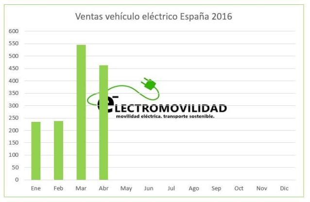 grafico ventas abril 2016