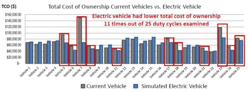 Proyecto I-CVUE: implantación de vehículos eléctricos en flotas. TCO Total Cost Ownership electric vehicle