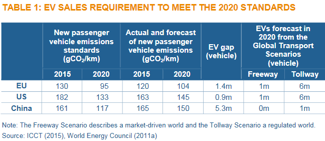World Energy Council EV GAP