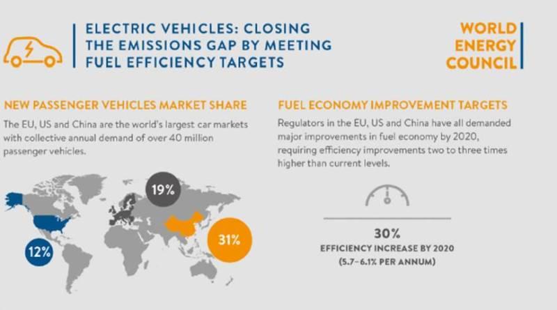 Objetivos del vehículo eléctrico para mitigar el cambio climatico