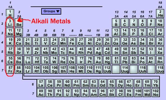 Explosion Friday \u2013 Alkali Metals Electron Café - new periodic table for alkali metals