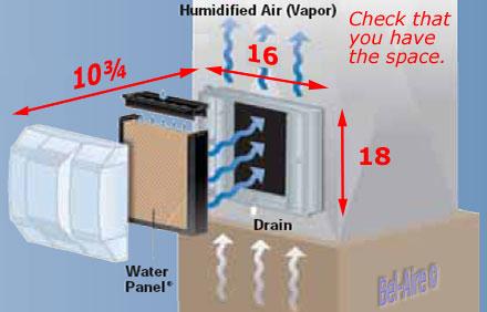 Aprilaire 700 Power Flow-Thru Humidifier 18gpd